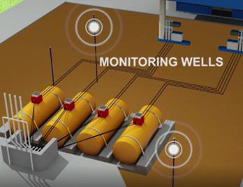 Monitoring wells